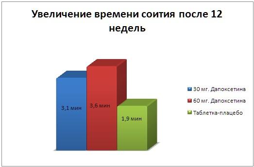 График увеличения времени соития