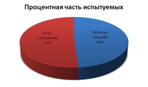 График процентной части испытуемых