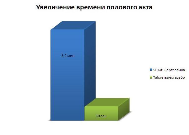 График увеличения времени полового акта